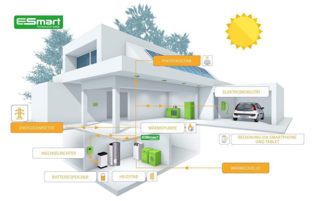 Schema Energiemangement Wohnhaus mit E-SMART